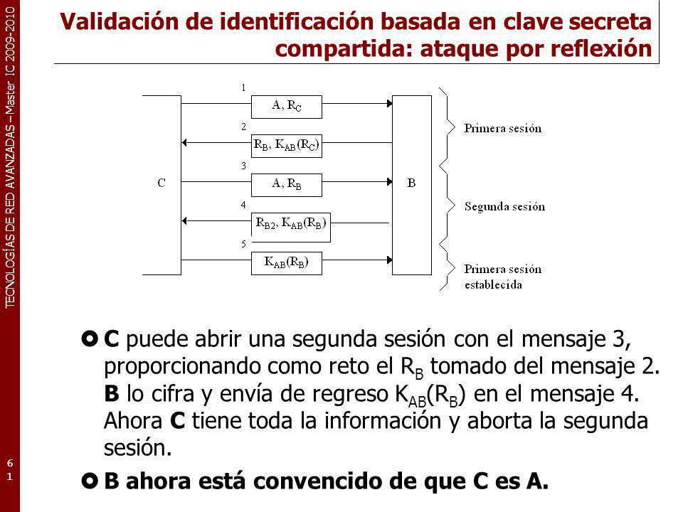 Validación de identificación basada en clave secreta compartida: ataque por reflexión