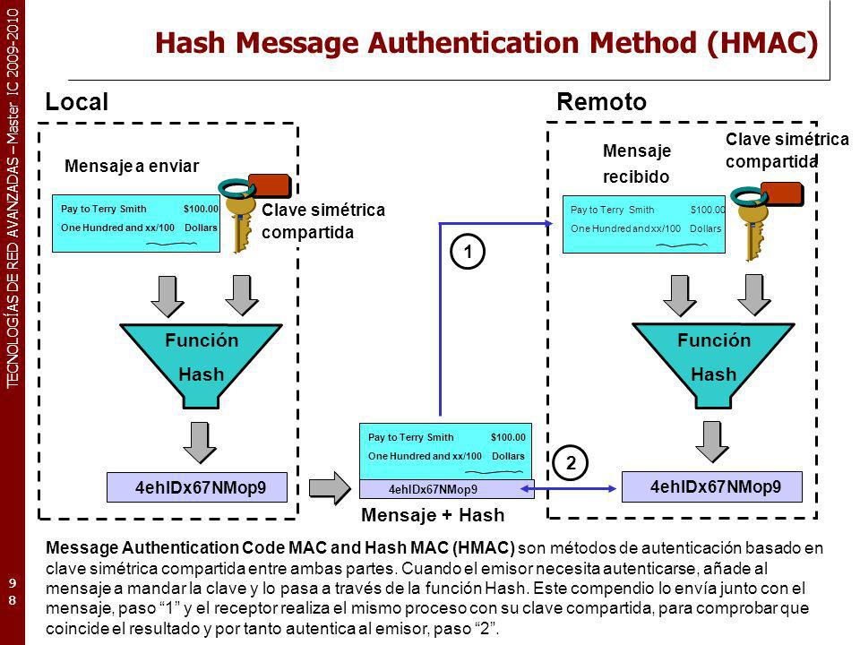 Hash Message Authentication Method (HMAC)