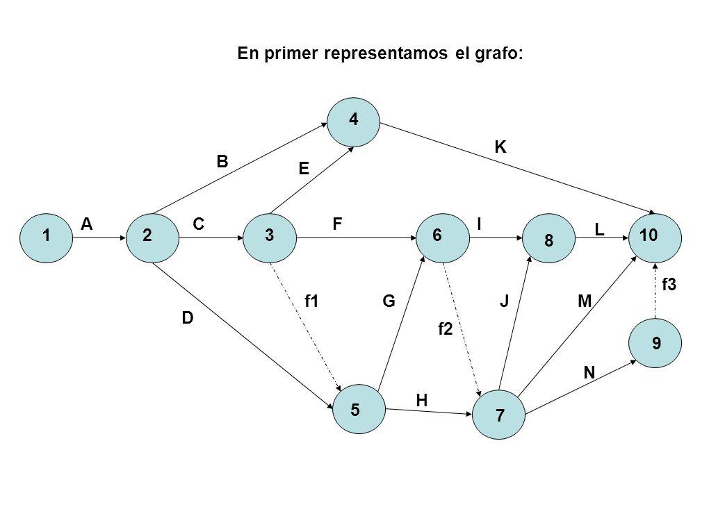 En primer representamos el grafo:
