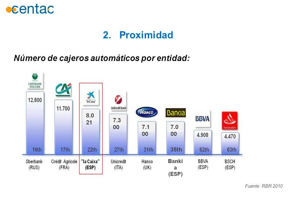 Número de cajeros automáticos por entidad: