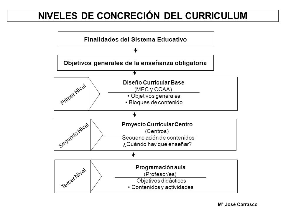 NIVELES DE CONCRECIÓN DEL CURRICULUM