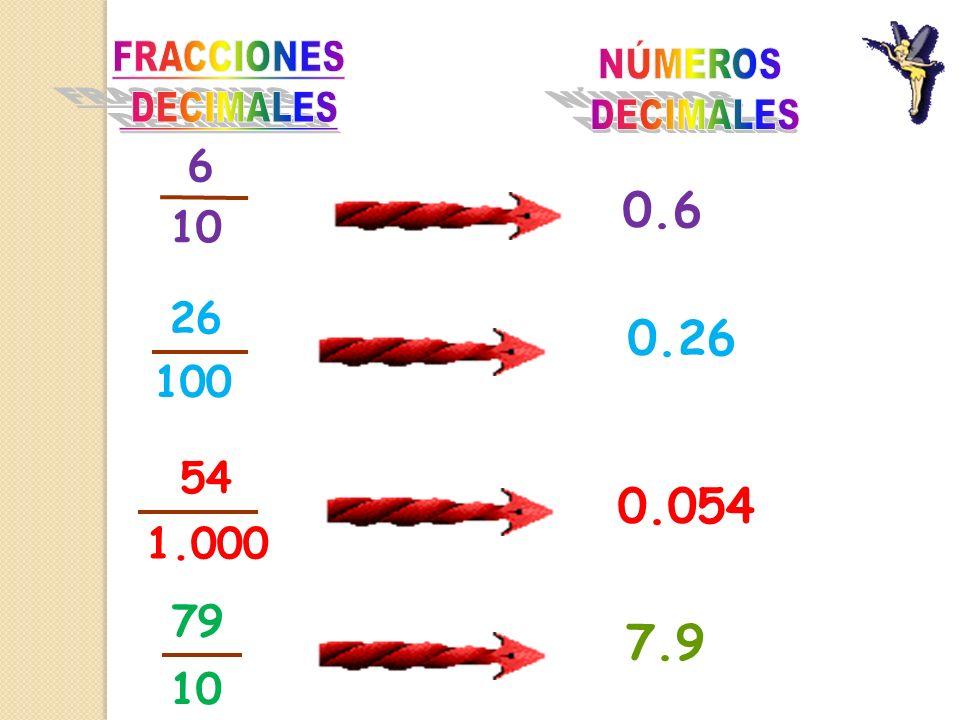 FRACCIONES DECIMALES NÚMEROS DECIMALES 6 10 0.6 26 100 0.26 1.000 54 0.054 79 10 7.9