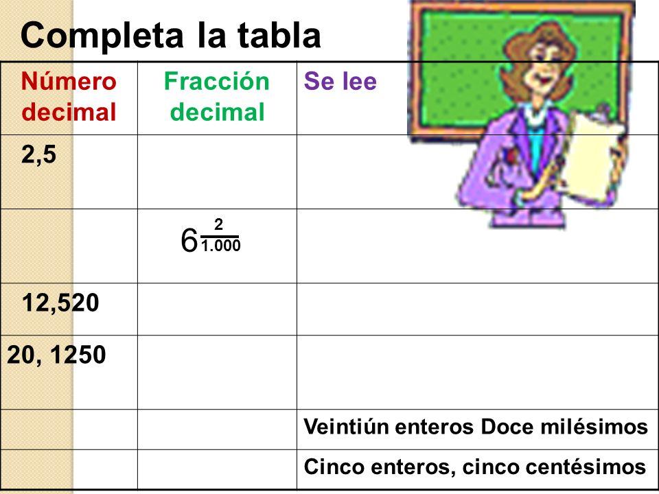 Completa la tabla 6 Número decimal Fracción decimal Se lee 2,5 12,520