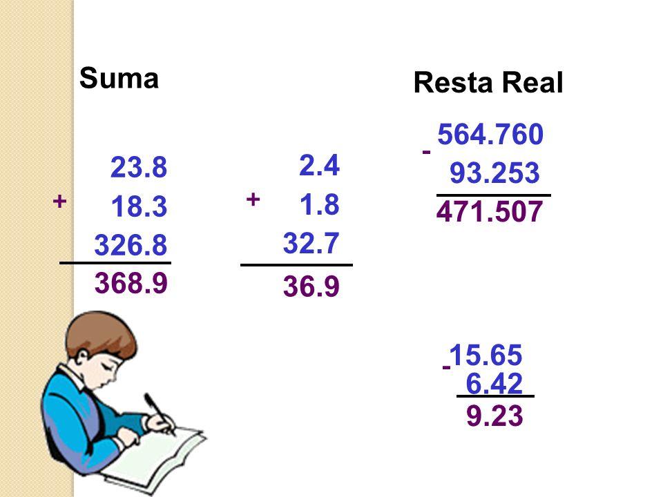 Resta RealSuma. 564.760. - 23.8. 18.3. 326.8. 2.4. 1.8. 32.7. 93.253. + + 471.507. 368.9. 36.9. 15.65.
