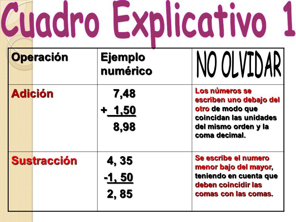 Cuadro Explicativo 1 NO OLVIDAR Operación Ejemplo numérico Adición