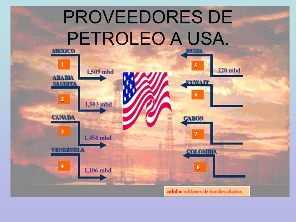 PROVEEDORES DE PETROLEO A USA.