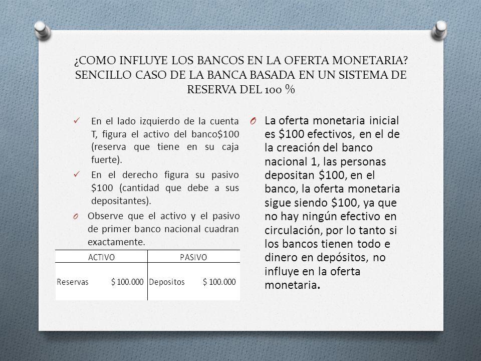 ¿COMO INFLUYE LOS BANCOS EN LA OFERTA MONETARIA