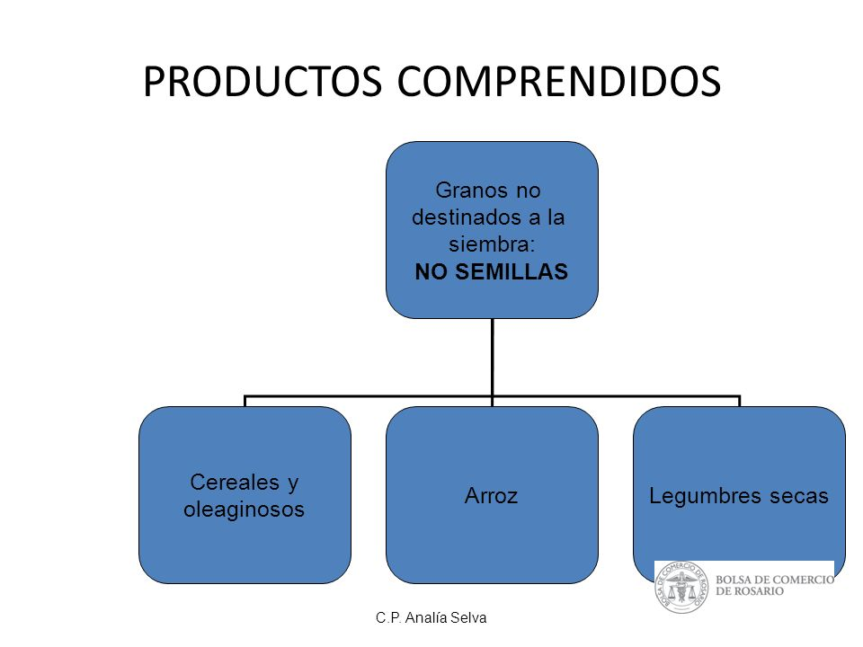 PRODUCTOS COMPRENDIDOS