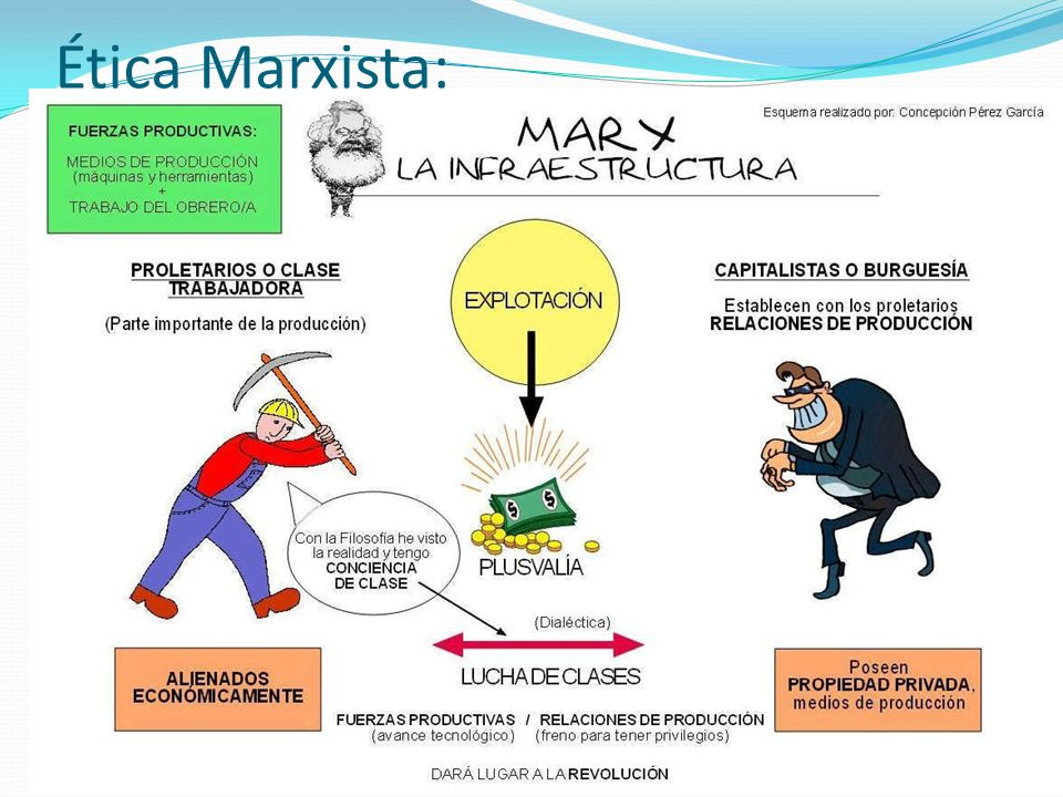 Ética Marxista: