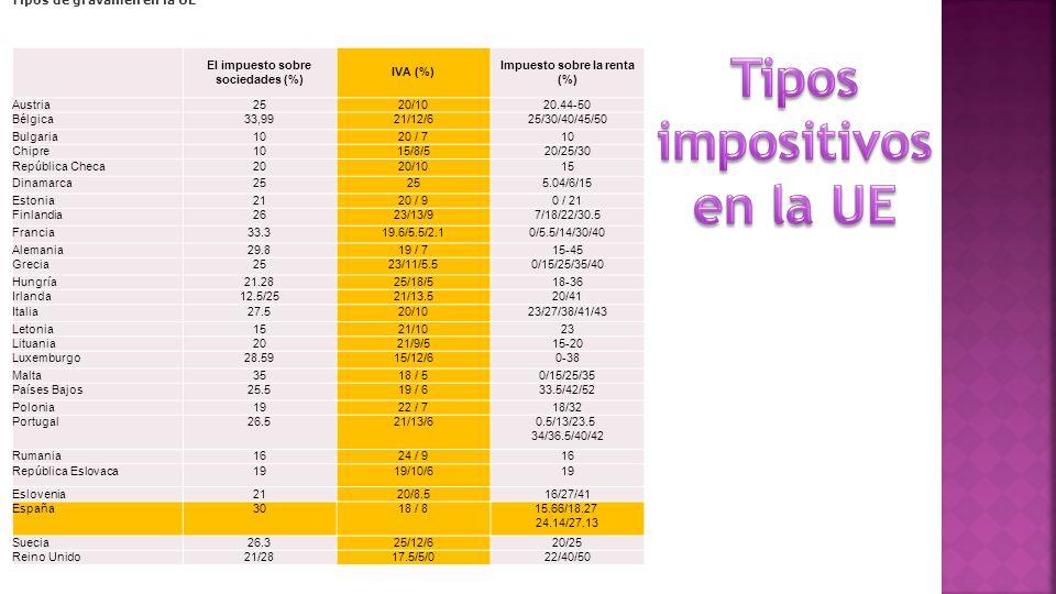 Tipos impositivos en la UE