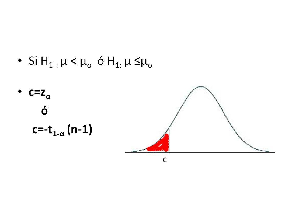Si H1 : µ < µo ó H1: µ ≤µo c=zα ó c=-t1-α (n-1)