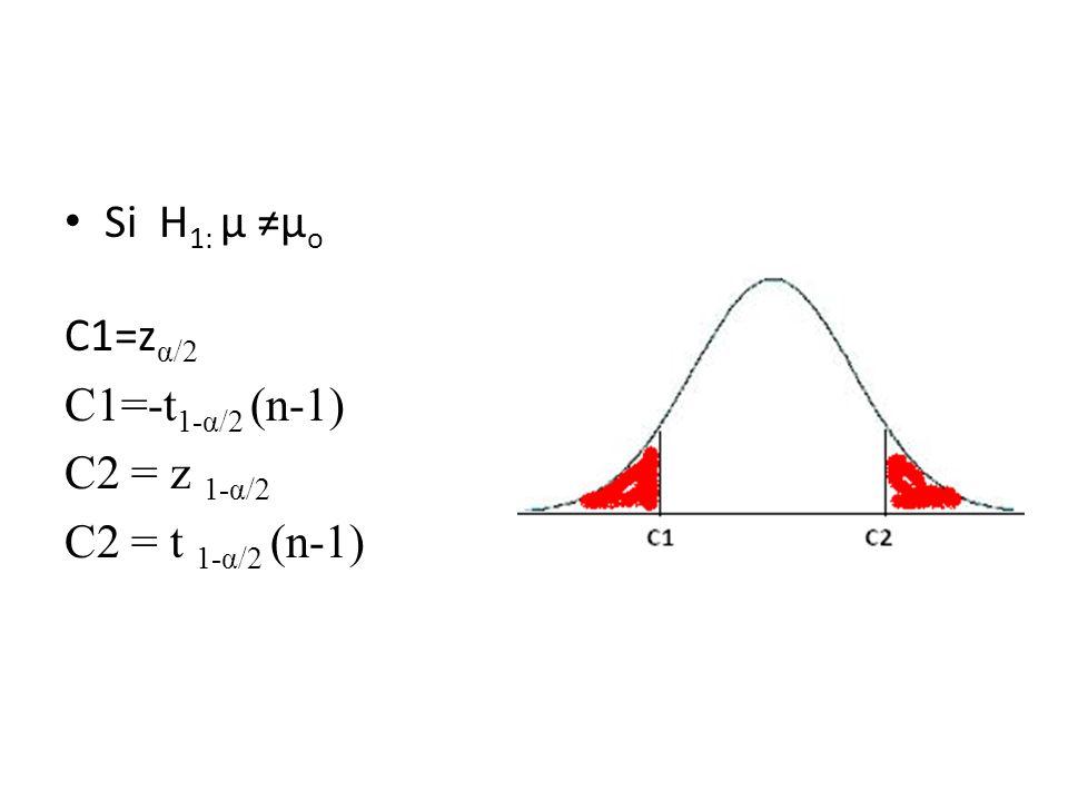 Si H1: µ ≠µo C1=zα/2 C1=-t1-α/2 (n-1) C2 = z 1-α/2 C2 = t 1-α/2 (n-1)