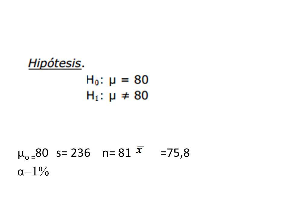 µo =80 s= 236 n= 81 =75,8 α=1%