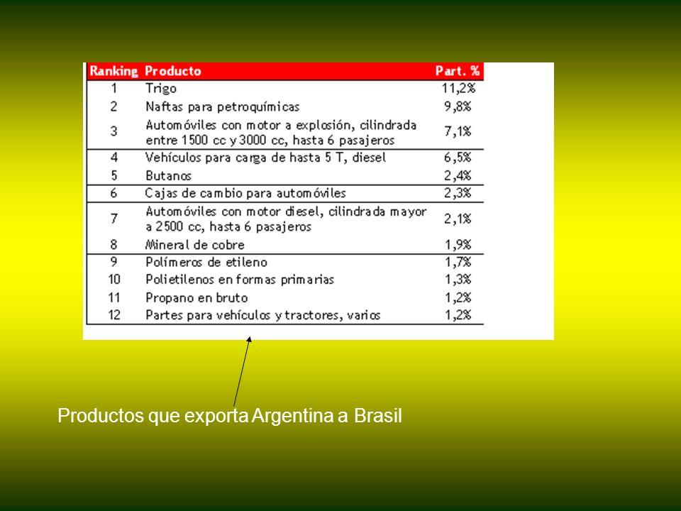 Productos que exporta Argentina a Brasil