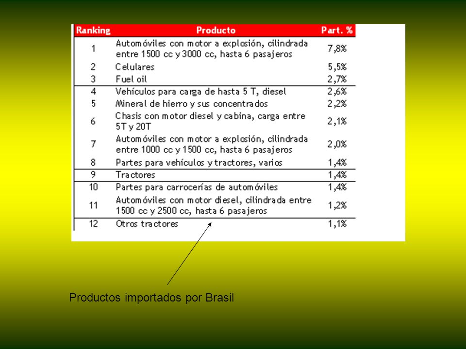 Productos importados por Brasil