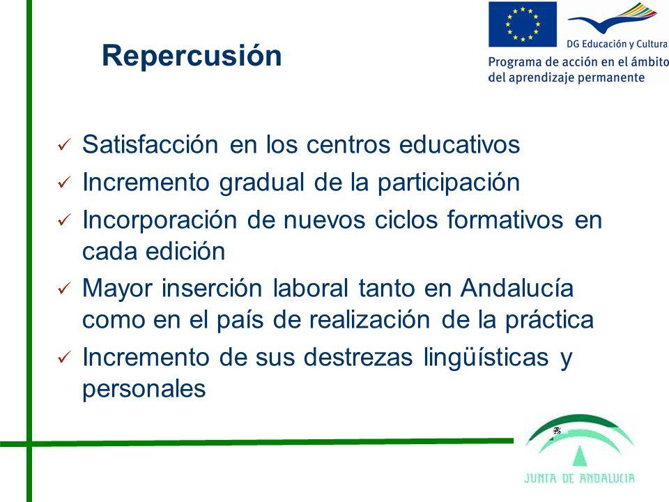 Repercusión Satisfacción en los centros educativos