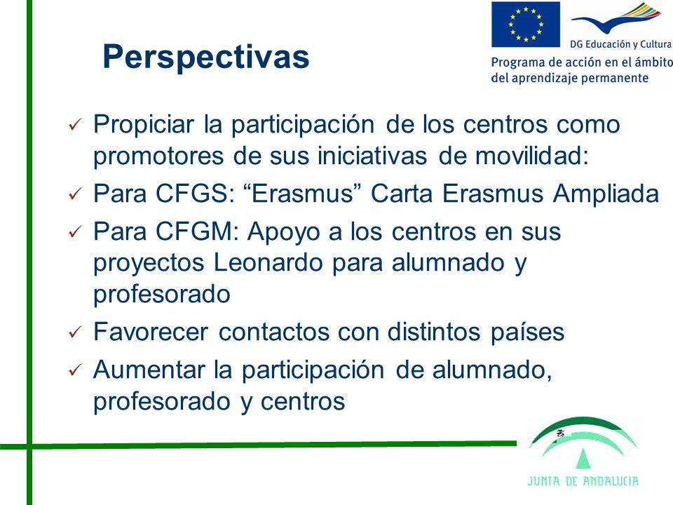 Perspectivas Propiciar la participación de los centros como promotores de sus iniciativas de movilidad: