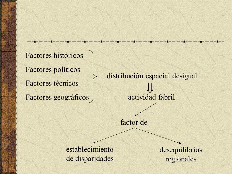 desequilibrios regionales