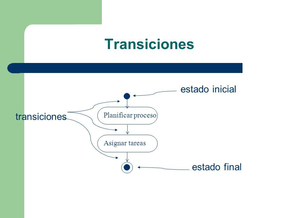 Transiciones estado inicial transiciones estado final