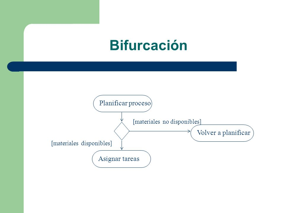 Bifurcación Planificar proceso Volver a planificar Asignar tareas