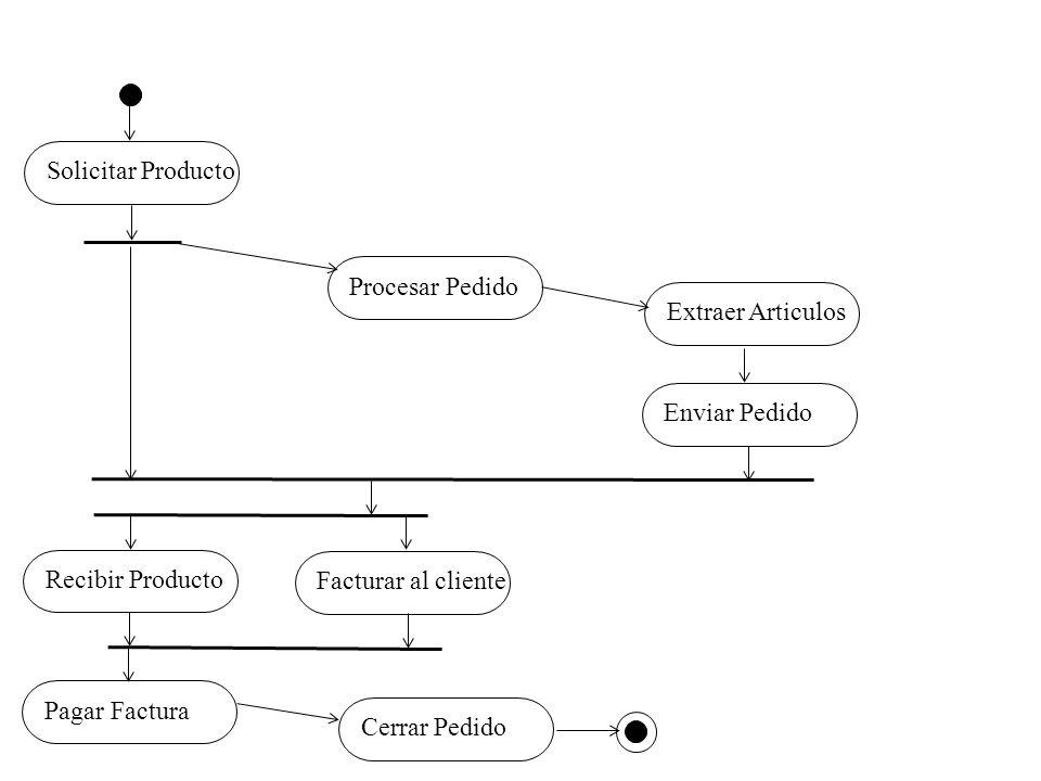 Solicitar Producto Procesar Pedido. Extraer Articulos. Enviar Pedido. Recibir Producto. Facturar al cliente.