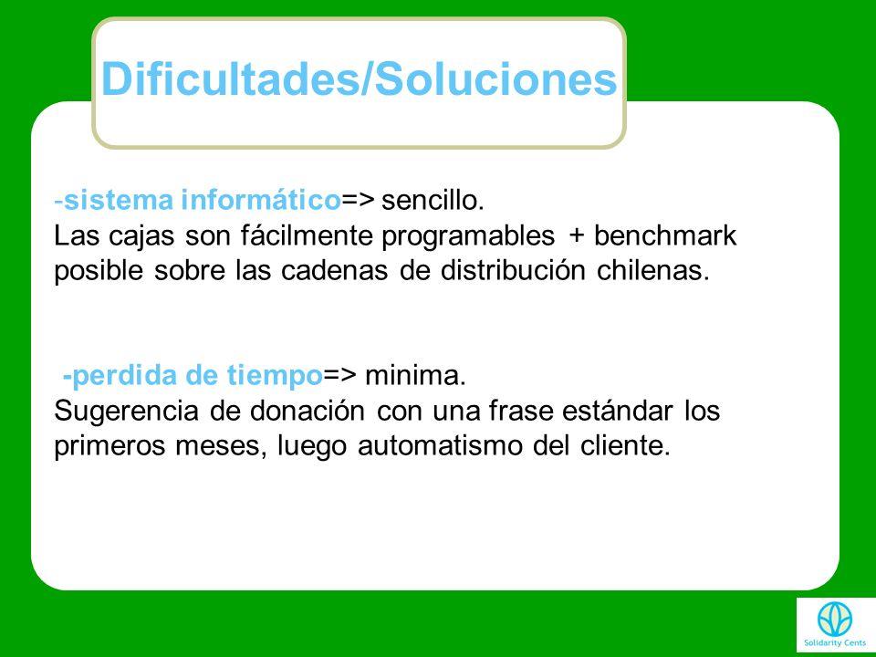 Dificultades/Soluciones