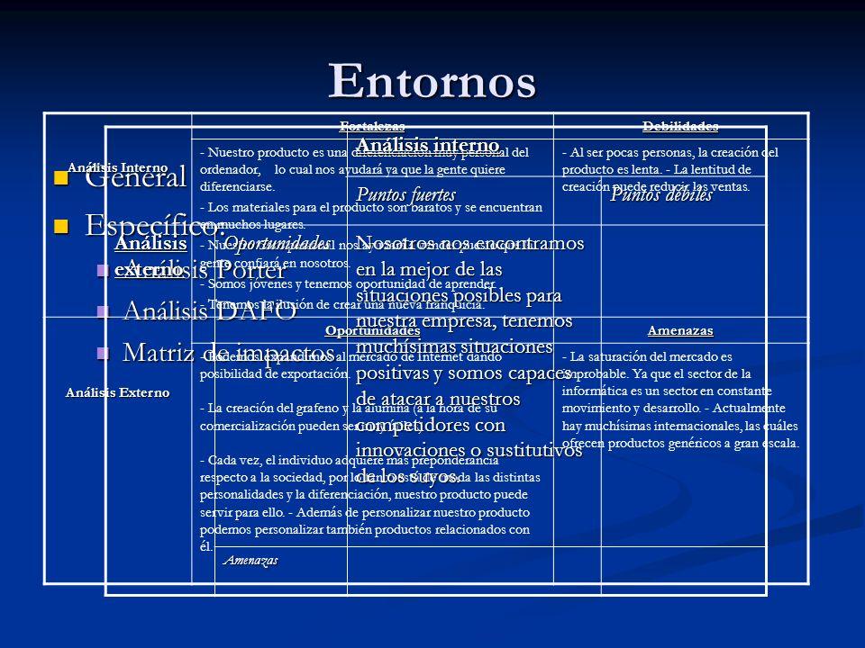 Entornos General Específico: Análisis Porter Análisis DAFO