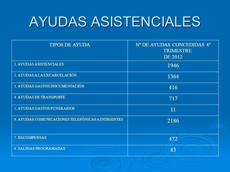 Nº DE AYUDAS CONCEDIDAS 4º TRIMESTRE