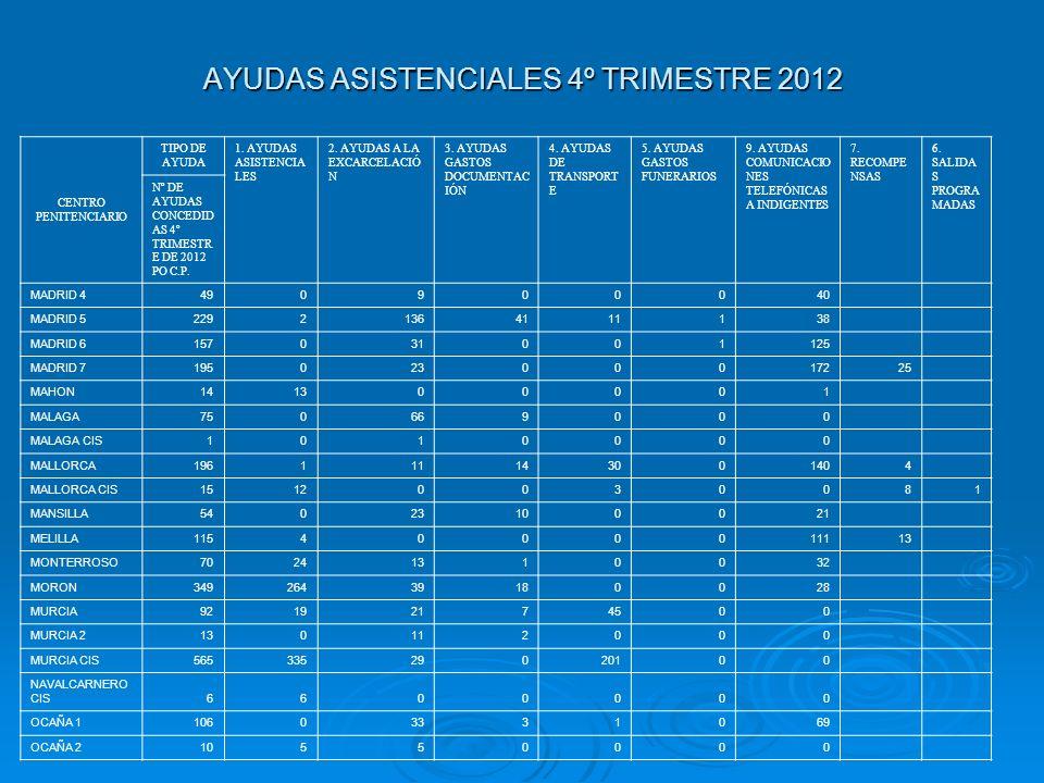 AYUDAS ASISTENCIALES 4º TRIMESTRE 2012