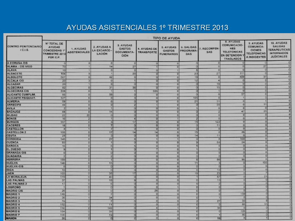 AYUDAS ASISTENCIALES 1º TRIMESTRE 2013