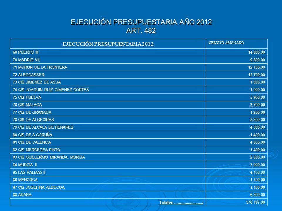 EJECUCIÓN PRESUPUESTARIA AÑO 2012 ART. 482