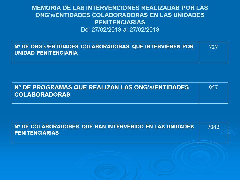 Nº DE PROGRAMAS QUE REALIZAN LAS ONG s/ENTIDADES COLABORADORAS 957