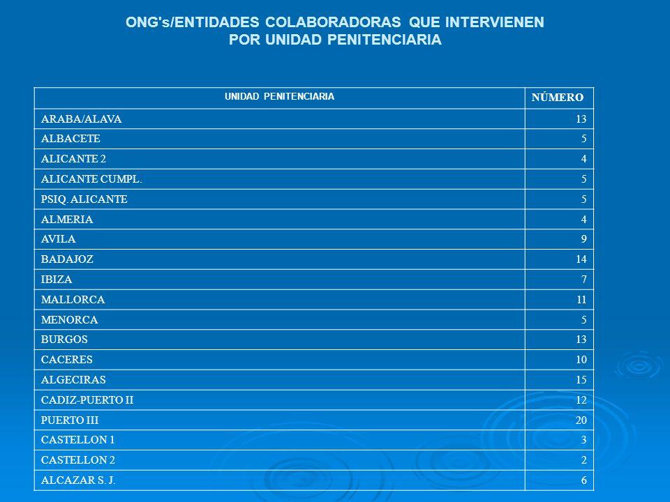 ONG s/ENTIDADES COLABORADORAS QUE INTERVIENEN POR UNIDAD PENITENCIARIA