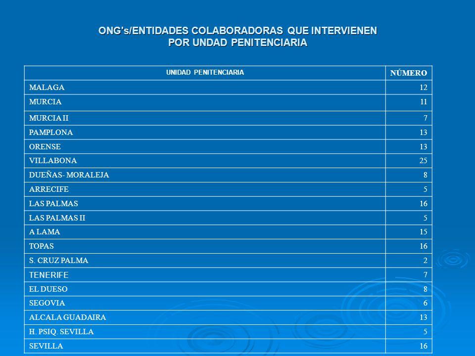 ONG s/ENTIDADES COLABORADORAS QUE INTERVIENEN POR UNDAD PENITENCIARIA