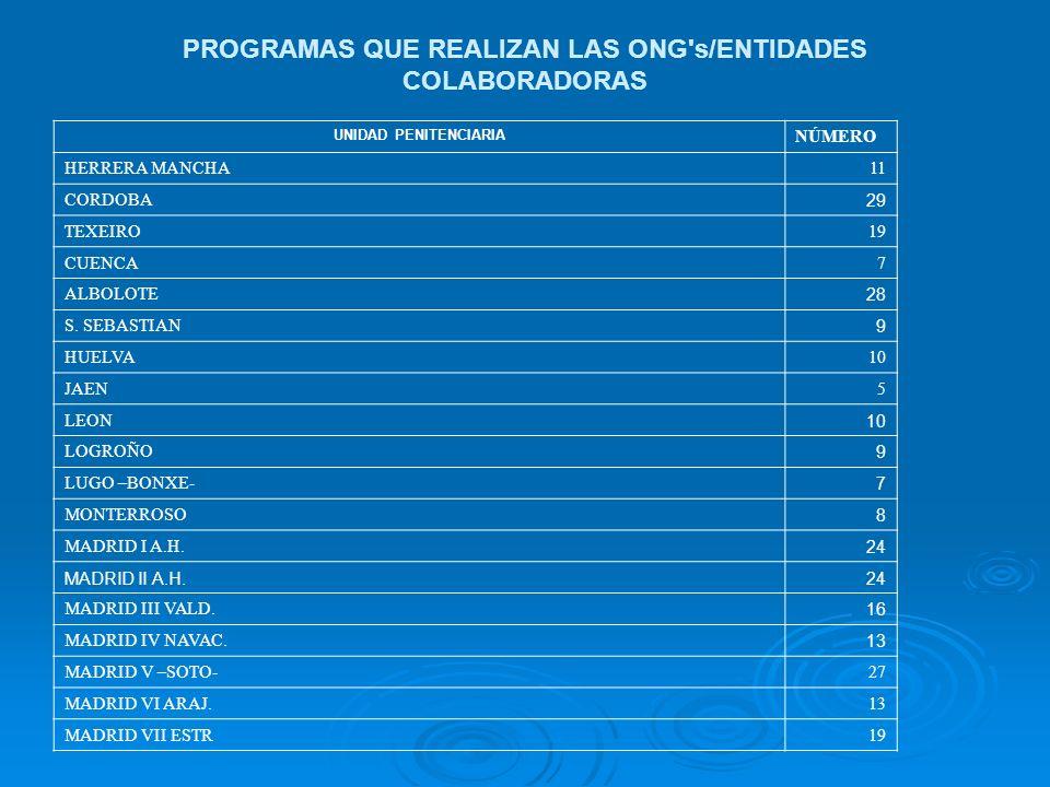 PROGRAMAS QUE REALIZAN LAS ONG s/ENTIDADES COLABORADORAS