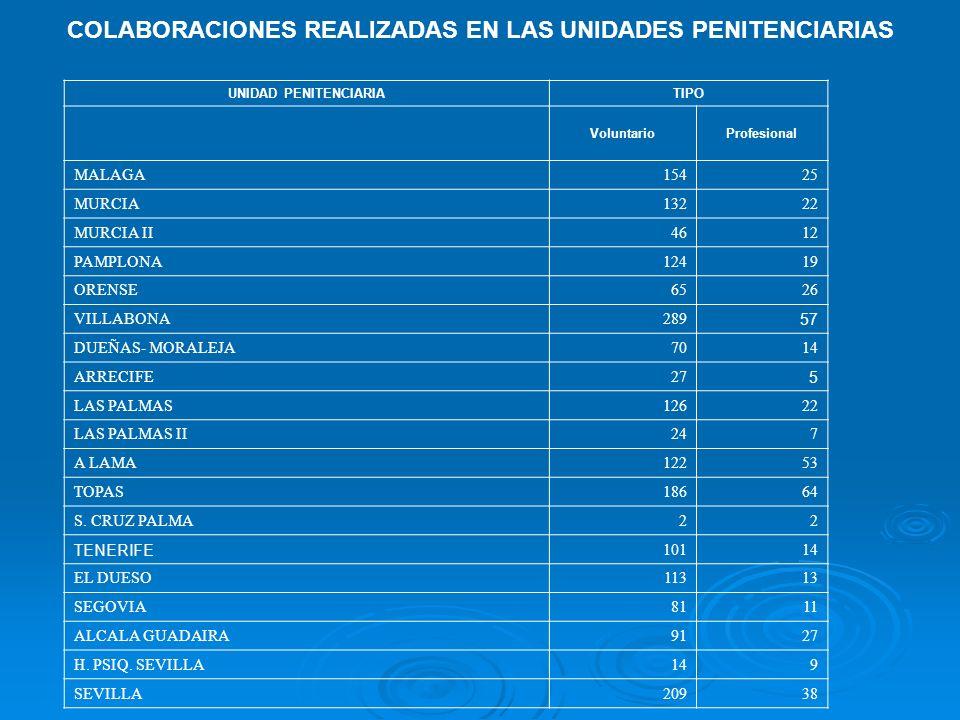 COLABORACIONES REALIZADAS EN LAS UNIDADES PENITENCIARIAS