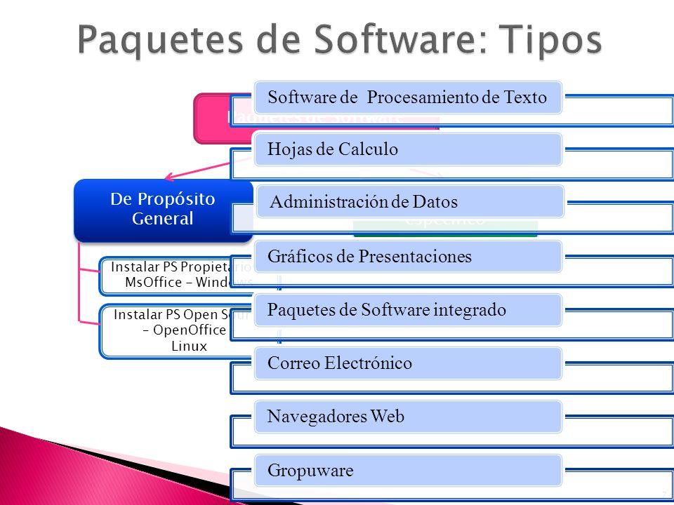 Paquetes de Software: Tipos