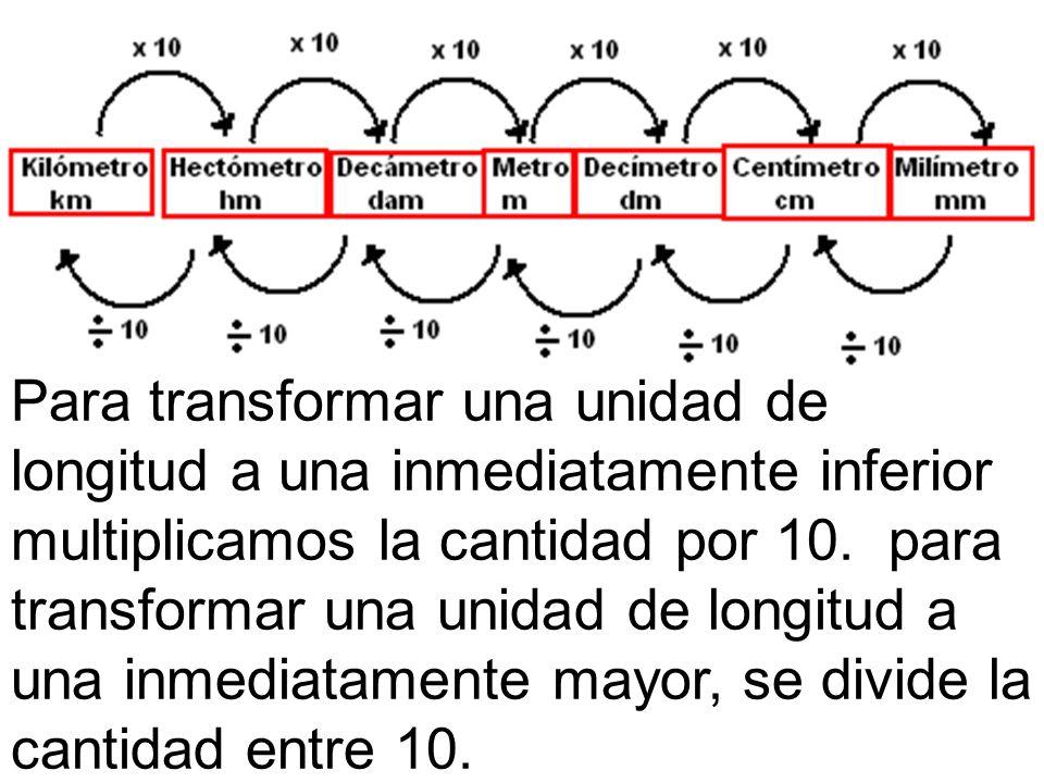 Para transformar una unidad de longitud a una inmediatamente inferior multiplicamos la cantidad por 10.