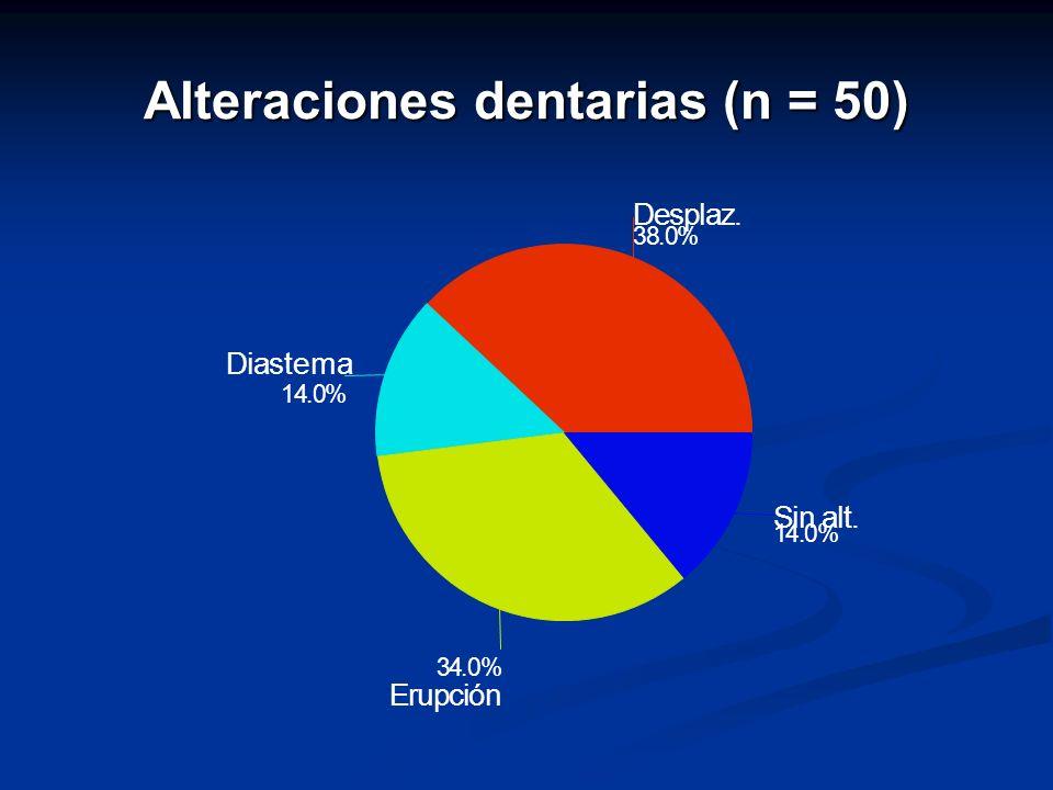 Alteraciones dentarias (n = 50)