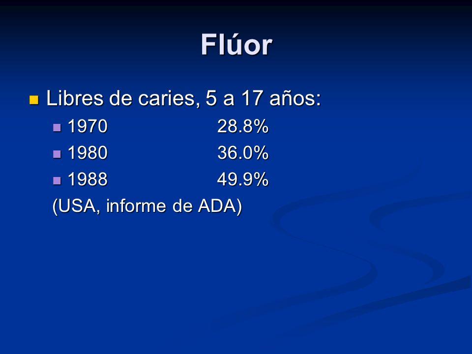 Flúor Libres de caries, 5 a 17 años: 1970 28.8% 1980 36.0% 1988 49.9%