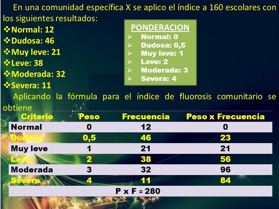 En una comunidad específica X se aplico el índice a 160 escolares con los siguientes resultados: