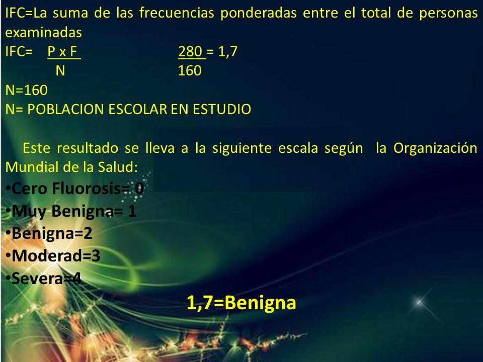1,7=Benigna Cero Fluorosis= 0 Muy Benigna= 1 Benigna=2 Moderad=3