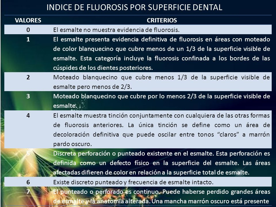 INDICE DE FLUOROSIS POR SUPERFICIE DENTAL