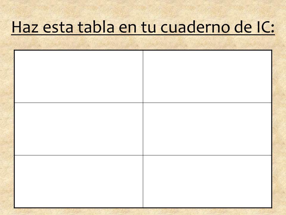 Haz esta tabla en tu cuaderno de IC: