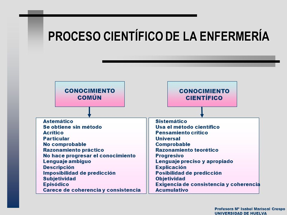 PROCESO CIENTÍFICO DE LA ENFERMERÍA