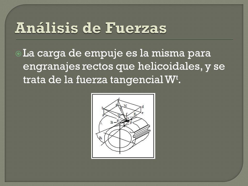 Análisis de Fuerzas La carga de empuje es la misma para engranajes rectos que helicoidales, y se trata de la fuerza tangencial Wt.