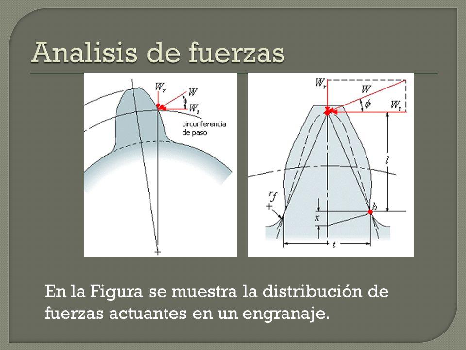 Analisis de fuerzas En la Figura se muestra la distribución de fuerzas actuantes en un engranaje.