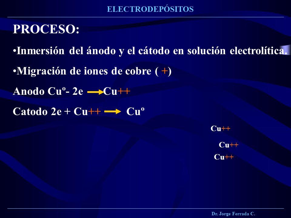 PROCESO: Inmersión del ánodo y el cátodo en solución electrolítica.