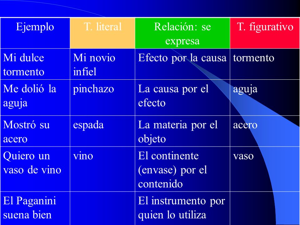 Tipos de metonimia Ejemplo T. literal Relación: se expresa