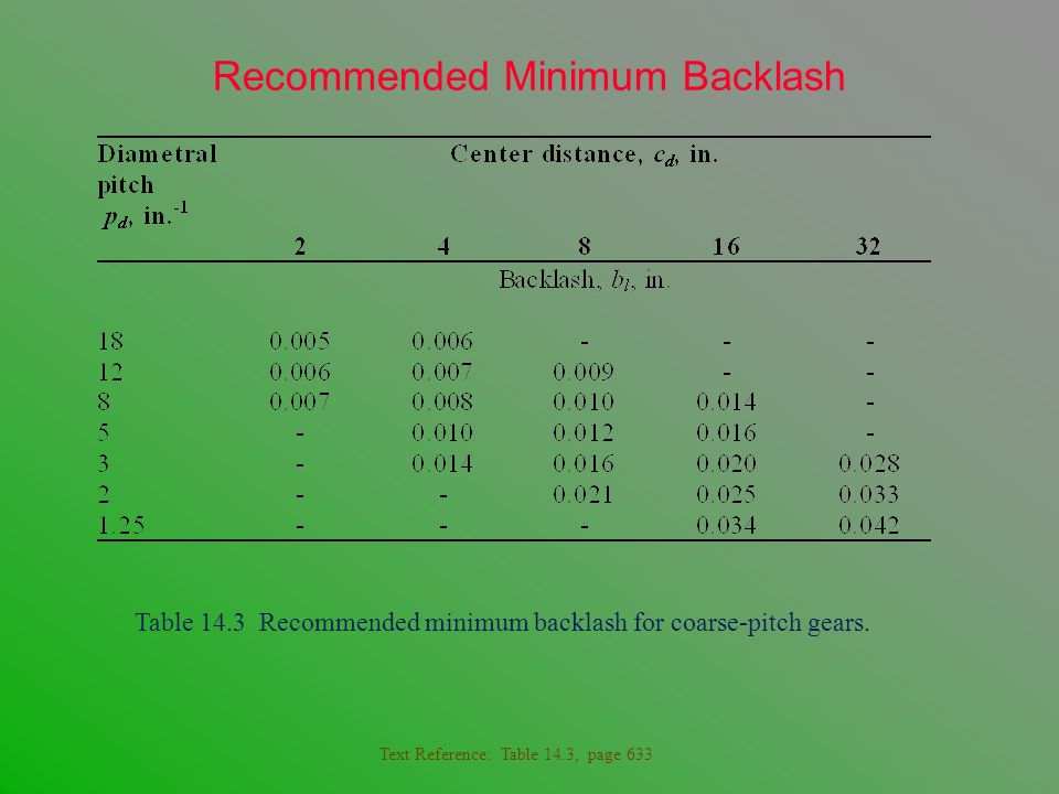 Recommended Minimum Backlash